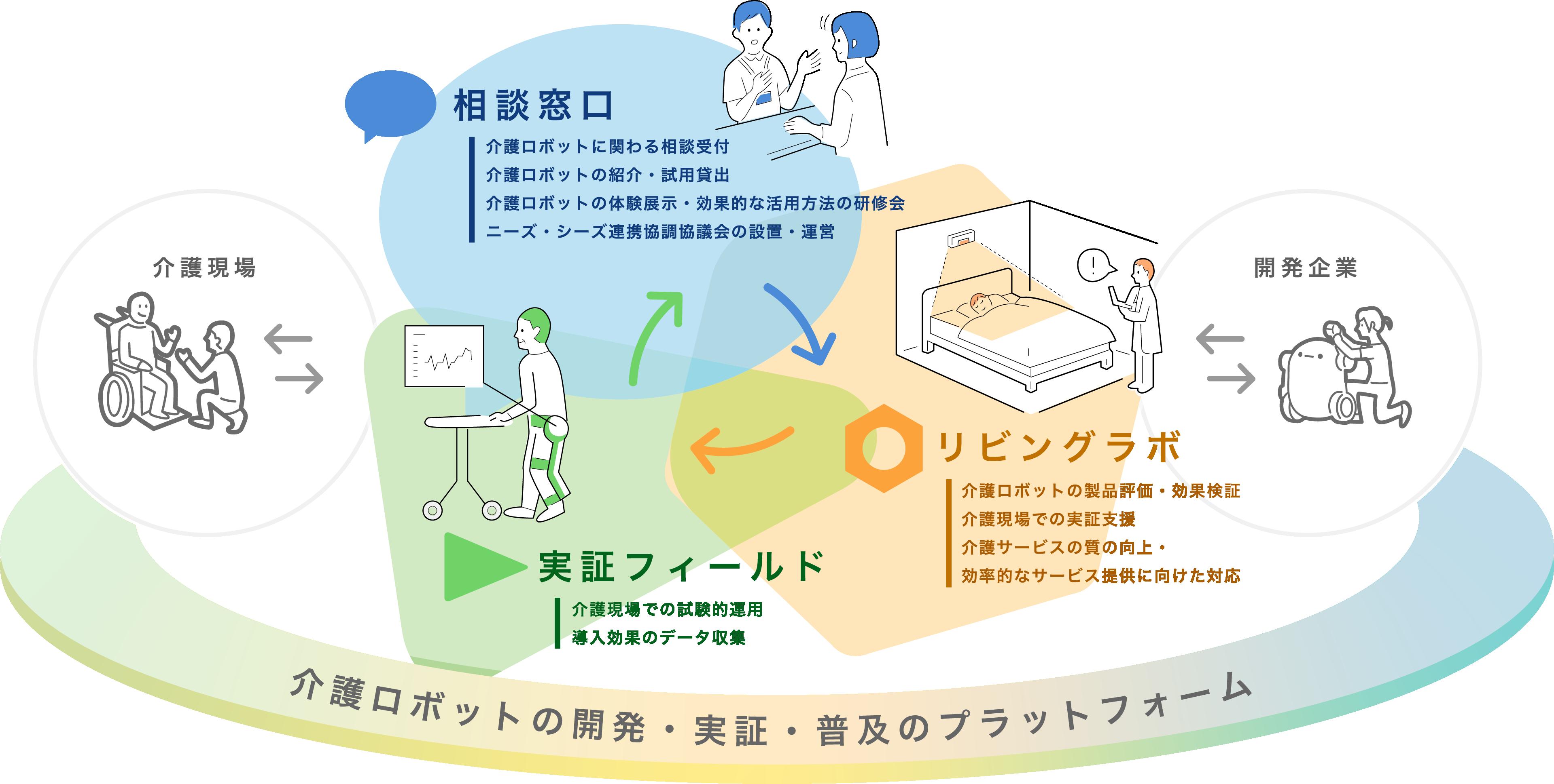 プラットフォーム図